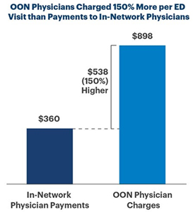 OON Physicians Charged 150% More per ED Visit than Payments to In-Network Physicians